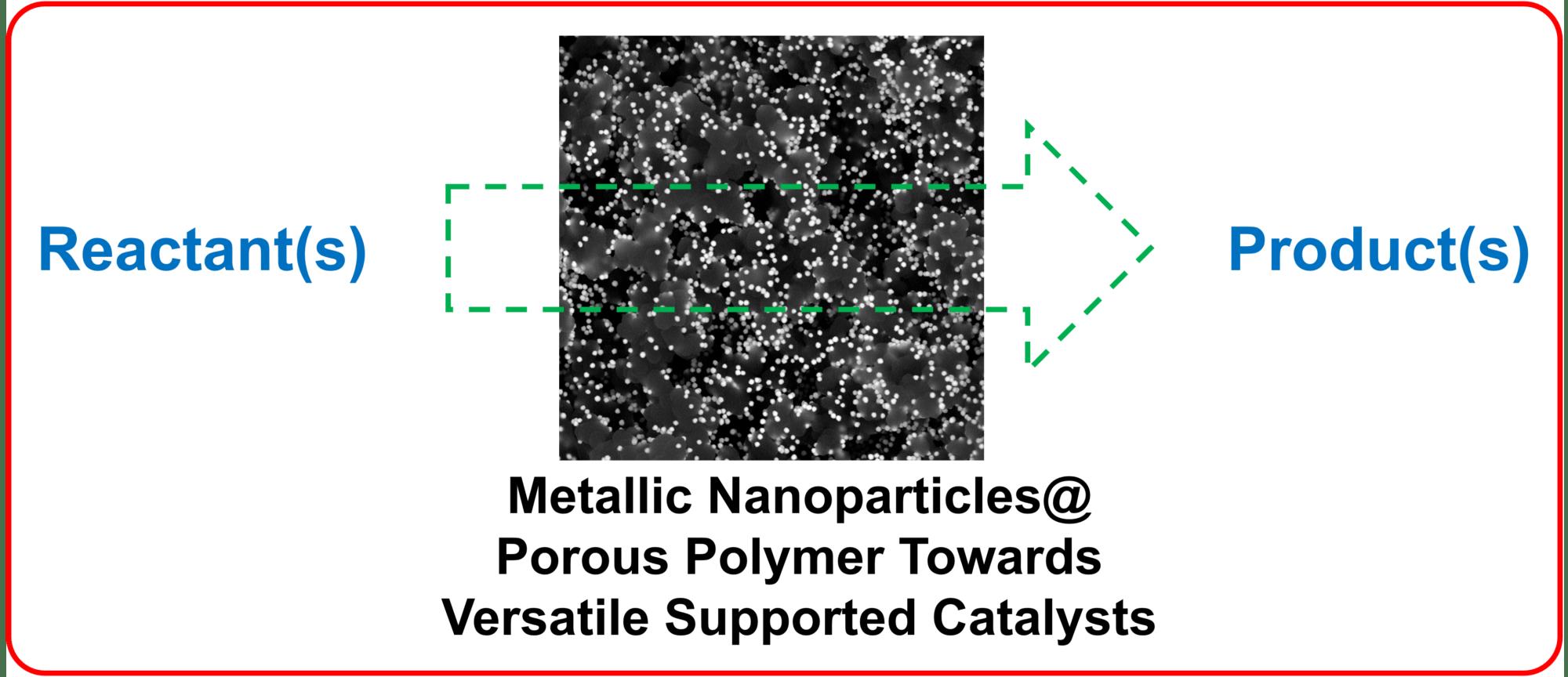 Hybrides nanoparticules métalliques@polymères poreux pour la catalyse hétérogène supportée