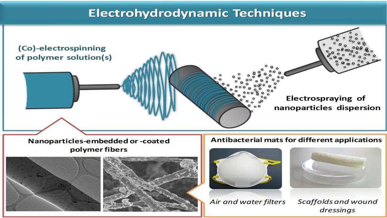 Couplage electrospinning/electrospraying pour l'élaboration de nanofibres composites antimicrobiennes