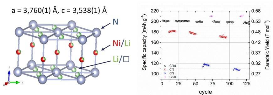 Structure cristalline de Li2Ni0.67N