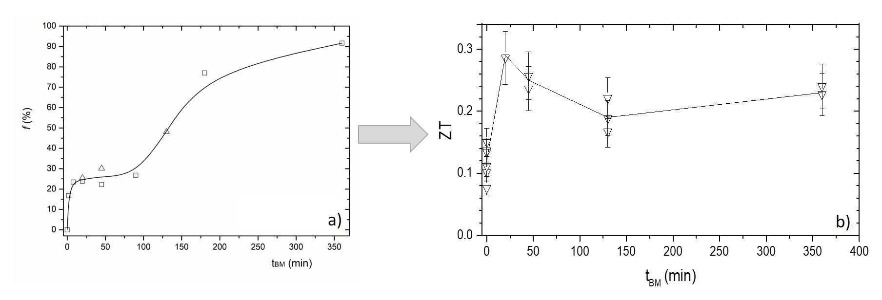 Influence du broyage et de la vitrocéramisation par SPS sur le verre Cu15As30Te55