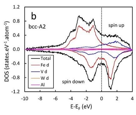Densité d'états calculée de Fe2V0.8W0.2Al sous forme de film mince, montrant son état métallique