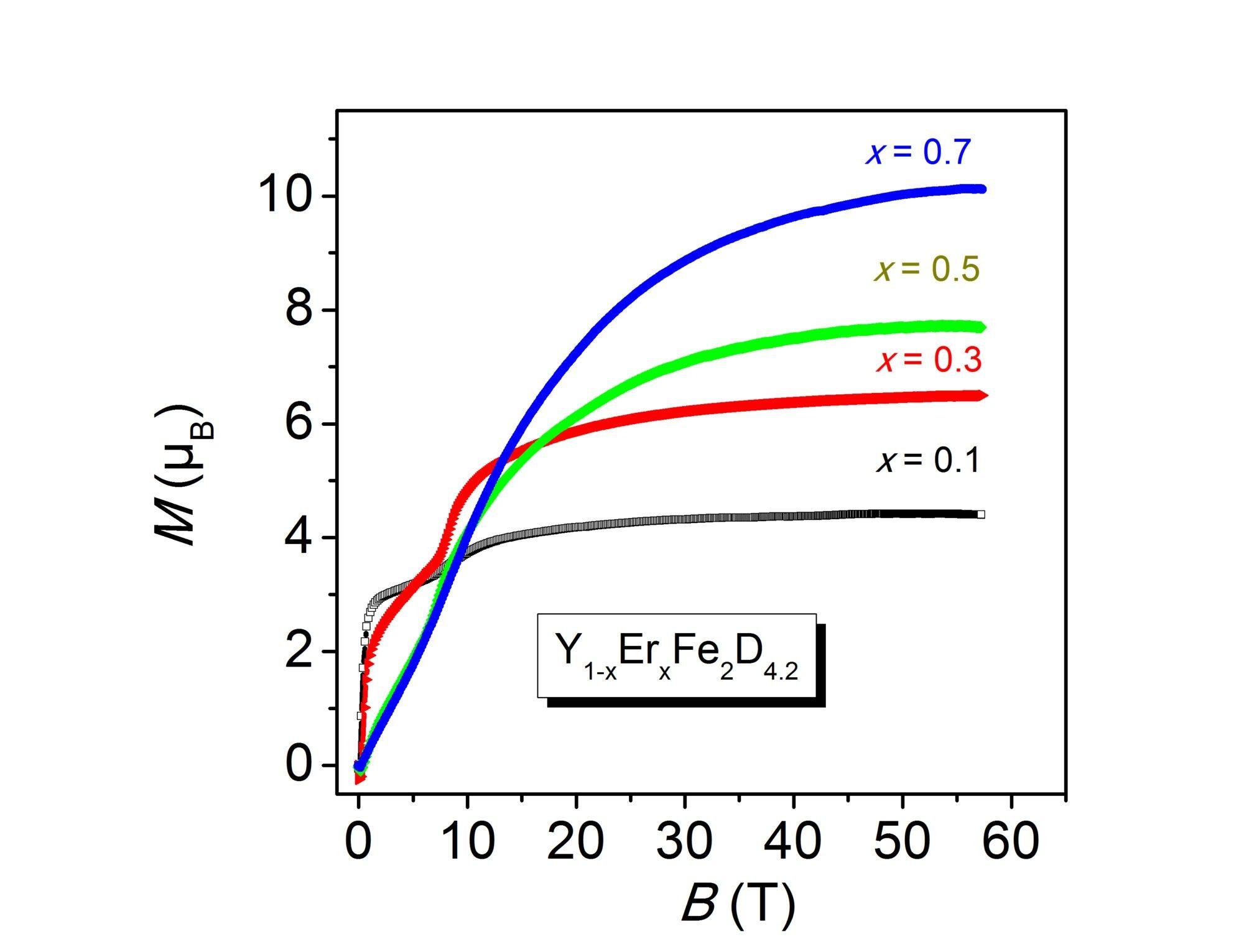 Courbes d'aimantation mesurées à 4.2 K sous champ pulsé à Dresde (HLD-EMFL)