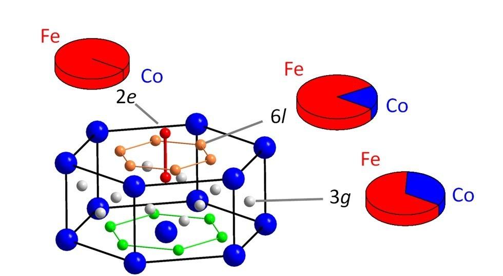 Taux d'occupation du site du Co dans la nouvelle phase de SmFe8.5 substituée (type TbCu7) déterminée par affinement Rietveld des données de diffraction résonante. Les résultats sont comparés aux mesures par spectrométrie Mössbauer.