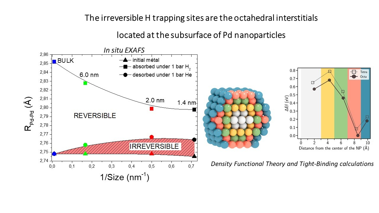 DFT and Tight Binding calculations