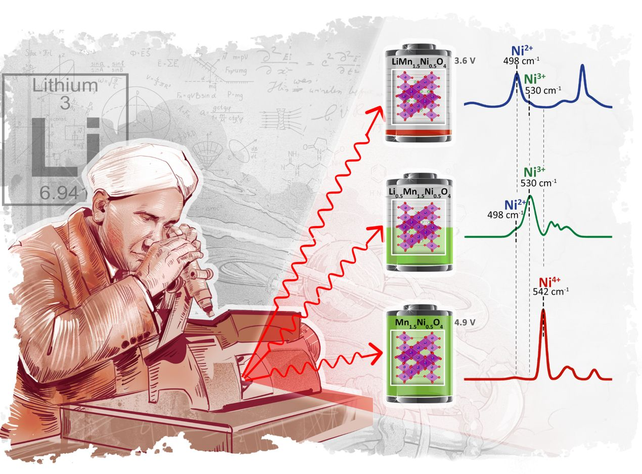 Efficiency of Raman Spectroscopy to determine the State of Charge of the LMNO cathode